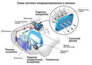 система кондиционирования тойота